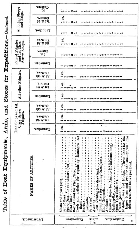 Table of Boat Equipments, Arms, and Stores for Expeditions from Barrett's Naval Howitzer