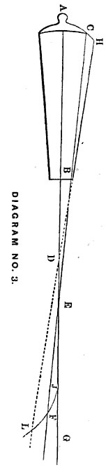 Barrett. Naval howitzer: diagram no. 3, Trajectory. Barrett, Boston. 1863